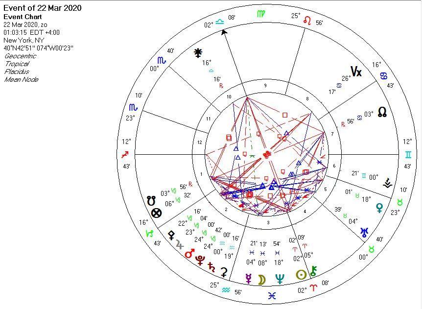 Astrology chart saturn